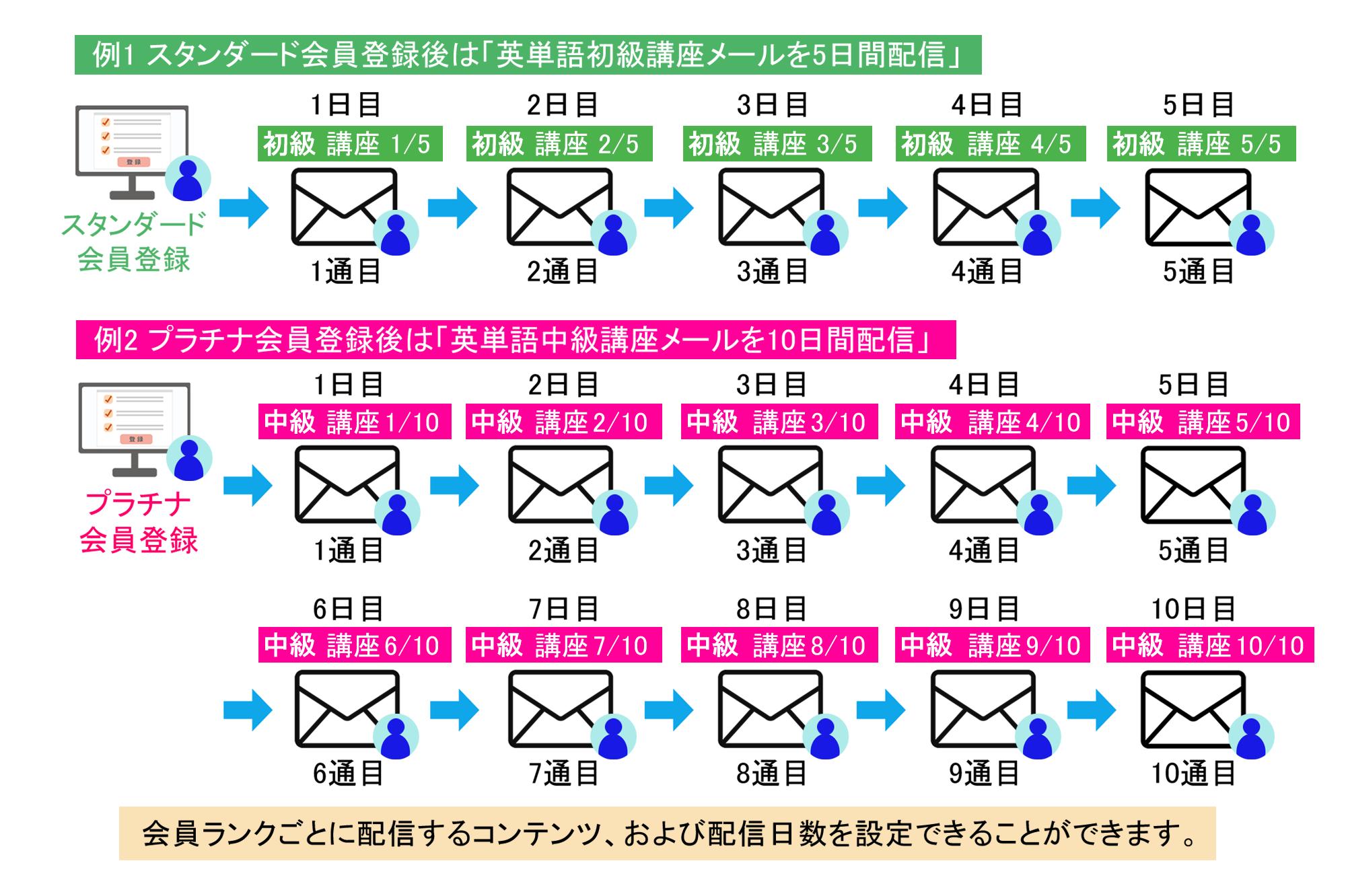 ステップメールについての解説