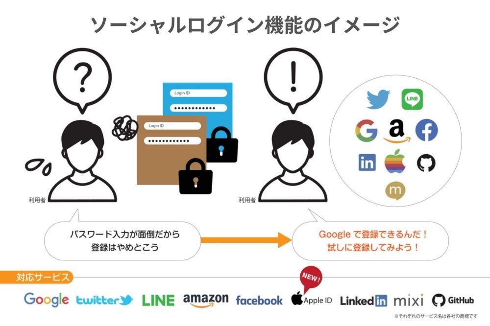 ソーシャルログイン機能のイメージ