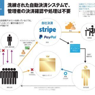 標準自動決済システムの説明