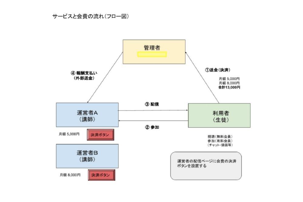 ビルドサロン プラットフォーム構築 システムフロー図