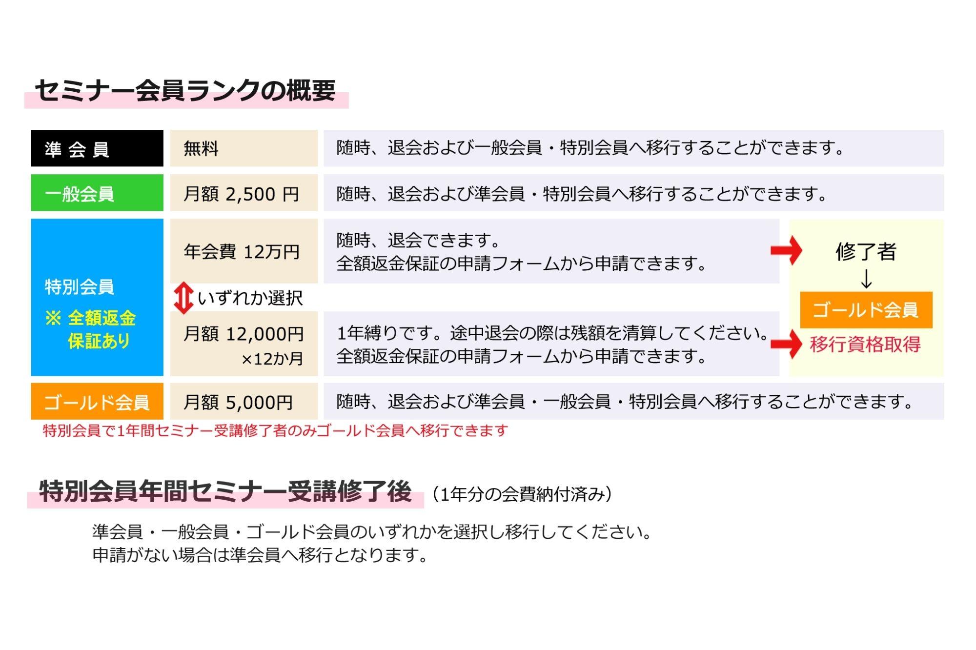 会費設定の設計サンプル